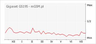 Wykres zmian popularności telefonu Gigaset GS195