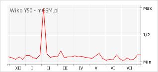 Wykres zmian popularności telefonu Wiko Y50