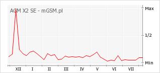 Wykres zmian popularności telefonu AGM X2 SE