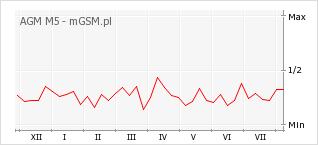 Wykres zmian popularności telefonu AGM M5