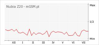 Wykres zmian popularności telefonu Nubia Z20