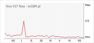 Wykres zmian popularności telefonu Vivo V17 Neo