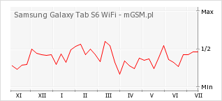 Wykres zmian popularności telefonu Samsung Galaxy Tab S6 WiFi