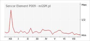 Wykres zmian popularności telefonu Sencor Element P009