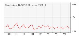 Wykres zmian popularności telefonu Blackview BV9500 Plus