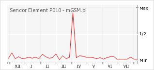 Wykres zmian popularności telefonu Sencor Element P010
