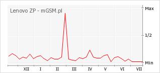 Wykres zmian popularności telefonu Lenovo ZP