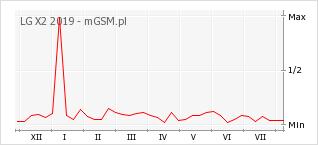 Wykres zmian popularności telefonu LG X2 2019