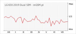 Wykres zmian popularności telefonu LG K30 2019 Dual SIM