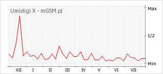 Wykres zmian popularności telefonu Umidigi X