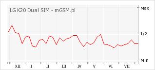 Wykres zmian popularności telefonu LG K20 Dual SIM
