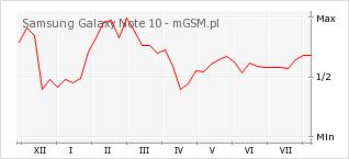 Wykres zmian popularności telefonu Samsung Galaxy Note 10