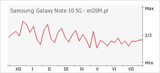 Wykres zmian popularności telefonu Samsung Galaxy Note 10 5G
