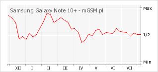 Wykres zmian popularności telefonu Samsung Galaxy Note 10+