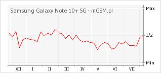 Wykres zmian popularności telefonu Samsung Galaxy Note 10+ 5G