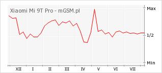 Wykres zmian popularności telefonu Xiaomi Mi 9T Pro