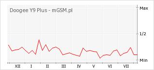 Wykres zmian popularności telefonu Doogee Y9 Plus
