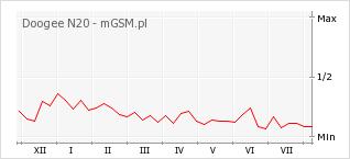 Wykres zmian popularności telefonu Doogee N20