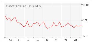 Wykres zmian popularności telefonu Cubot X20 Pro