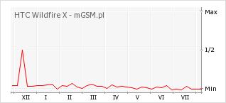Wykres zmian popularności telefonu HTC Wildfire X