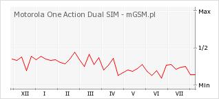 Wykres zmian popularności telefonu Motorola One Action Dual SIM