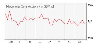 Wykres zmian popularności telefonu Motorola One Action