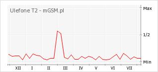 Wykres zmian popularności telefonu Ulefone T2