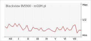 Wykres zmian popularności telefonu Blackview BV5900