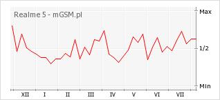 Wykres zmian popularności telefonu Realme 5