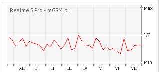Wykres zmian popularności telefonu Realme 5 Pro