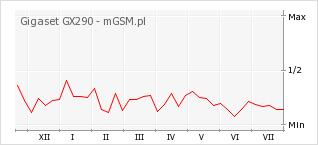 Wykres zmian popularności telefonu Gigaset GX290