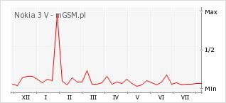 Wykres zmian popularności telefonu Nokia 3 V