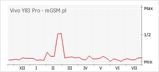 Wykres zmian popularności telefonu Vivo Y83 Pro
