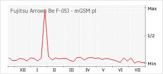 Wykres zmian popularności telefonu Fujitsu Arrows Be F-05J