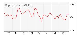 Wykres zmian popularności telefonu Oppo Reno 2