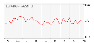 Wykres zmian popularności telefonu LG K40S