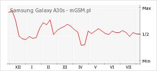 Wykres zmian popularności telefonu Samsung Galaxy A30s