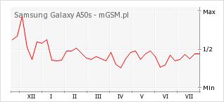 Wykres zmian popularności telefonu Samsung Galaxy A50s