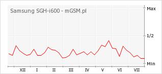 Wykres zmian popularności telefonu Samsung SGH-i600