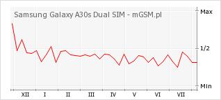 Wykres zmian popularności telefonu Samsung Galaxy A30s Dual SIM