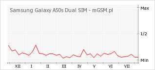 Wykres zmian popularności telefonu Samsung Galaxy A50s Dual SIM