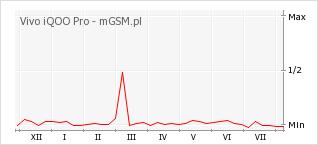 Wykres zmian popularności telefonu Vivo iQOO Pro