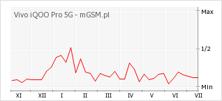 Wykres zmian popularności telefonu Vivo iQOO Pro 5G