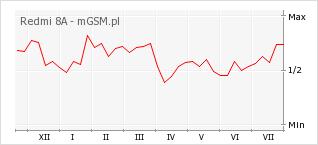 Wykres zmian popularności telefonu Redmi 8A