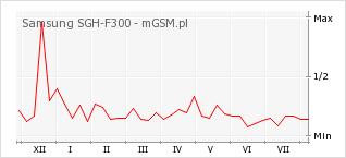 Wykres zmian popularności telefonu Samsung SGH-F300