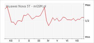 Wykres zmian popularności telefonu Huawei Nova 5T