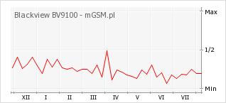 Wykres zmian popularności telefonu Blackview BV9100