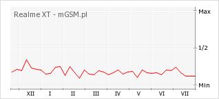 Wykres zmian popularności telefonu Realme XT