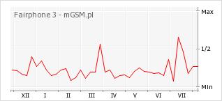 Wykres zmian popularności telefonu Fairphone 3