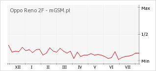 Wykres zmian popularności telefonu Oppo Reno 2F